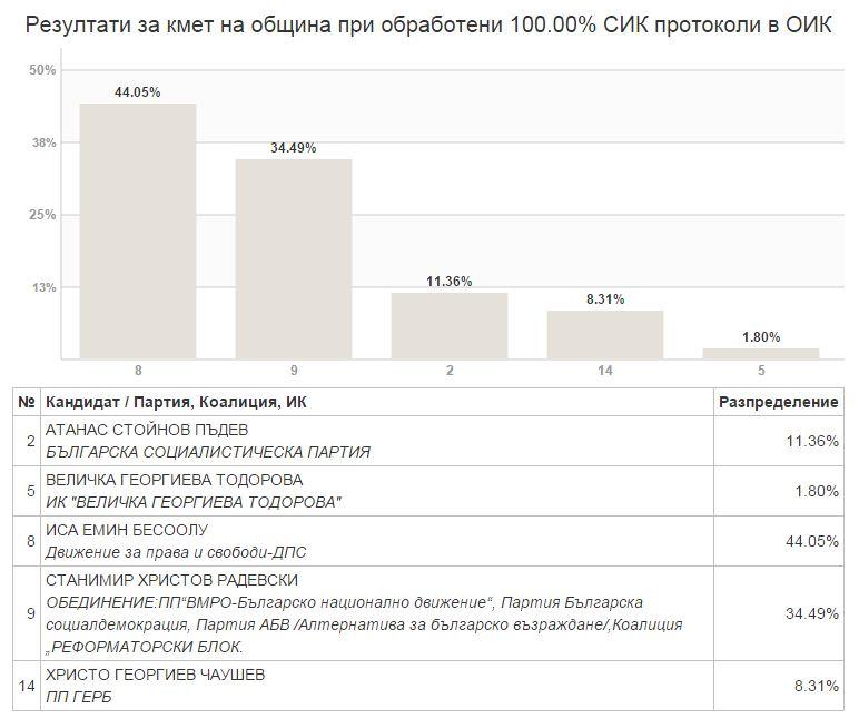 Резултати от местните избори в Павел баня Публикувано в Pavelbanya.eu